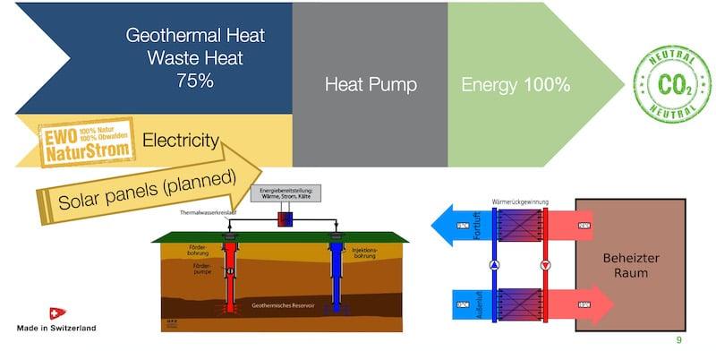 Süsinik neutraalne energiatootmine